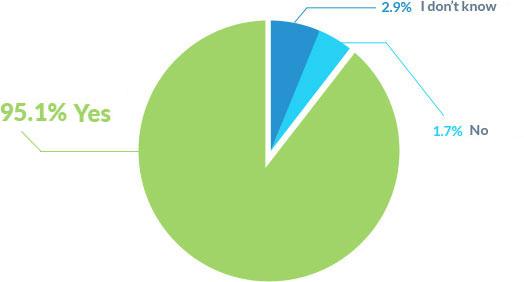 Graph manage